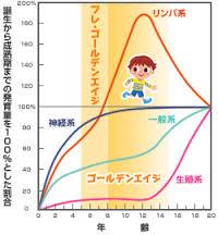 スキャモ曲線